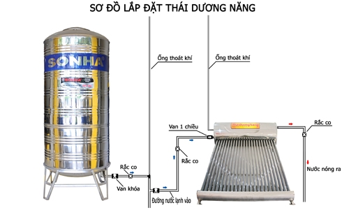 Sơ đồ lắp đặt đường ống nước máy năng lượng mặt trời